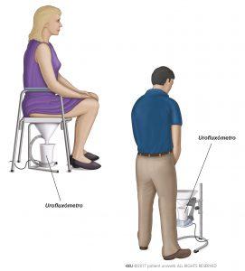 Obr. 1: Štandardný typ mužského a ženského uroflowmetra.